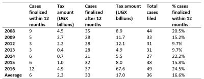 Tax dispute applications finalized by TAT