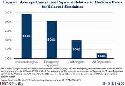 Average contracted payment relative to Medicare rates for selected specialties