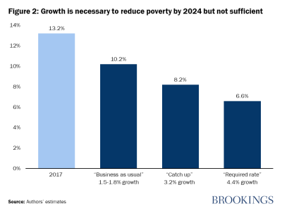 Growth is necessary to reduce poverty but not sufficient