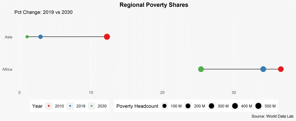 By 2030, Asia will end extreme poverty; Africa will progress slowly