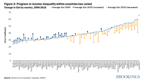 Progress in income inequality within-countries has varied