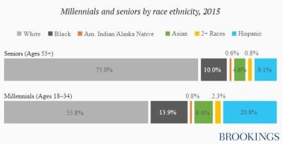 Chart: Millennials and seniors by race ethnicity 2015