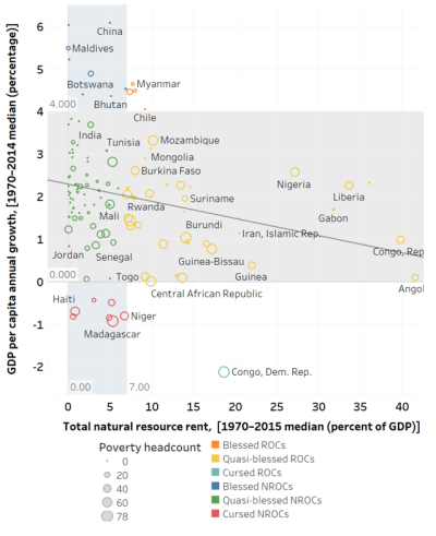 Most resource-based countries currently face—and will likely keep by 2030—elevated poverty rates