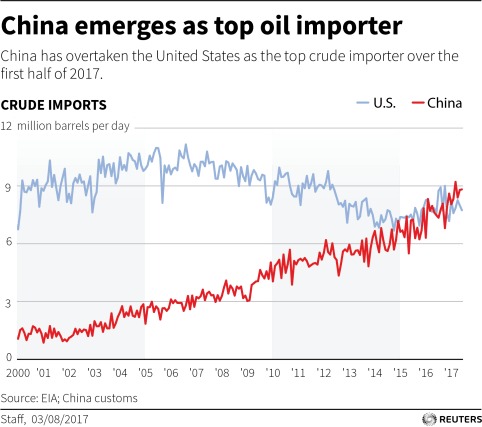 Chart: China emerges as top oil importer
