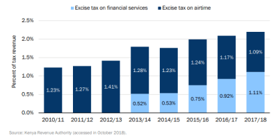 Figure 3: Proportion of excise tax on airtime and financial services in total tax