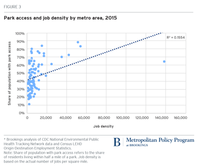 Park access and job density by metro area, 2015