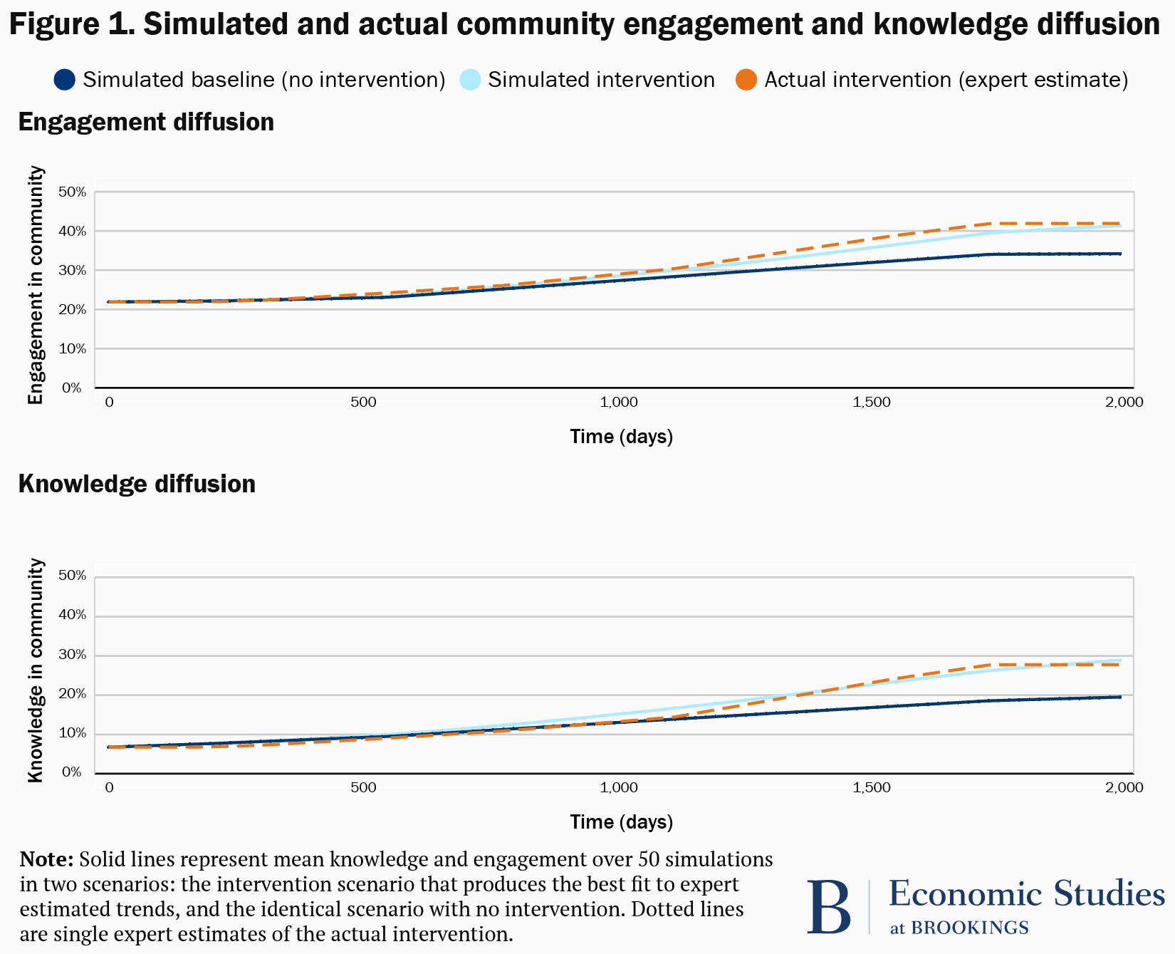 simulated vs actual knowledge and engagement diffusion