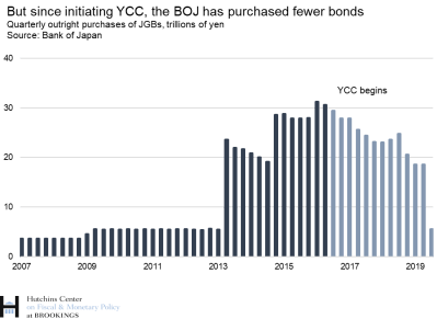 But since initiating YCC, the BOJ has purchased fewer bonds