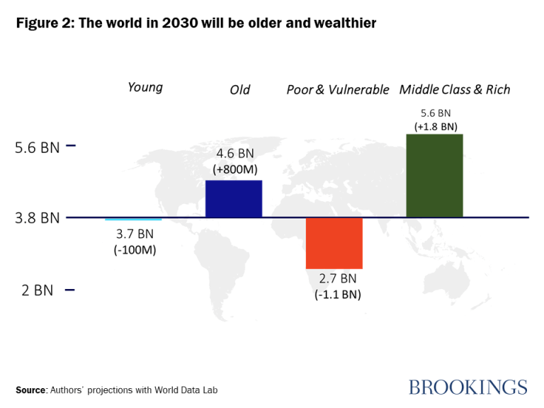Figure 2: The world in 2030 will be older and wealthier