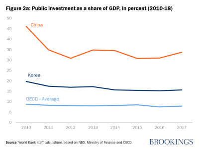 Public investment as a share of GDP, in percent (2010-18)