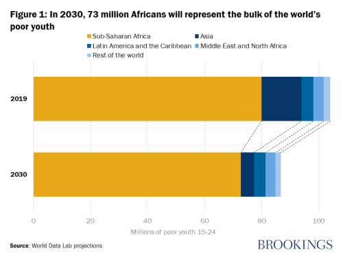 In 2030, 73 million Africans will represent the bulk of the world's poor youth