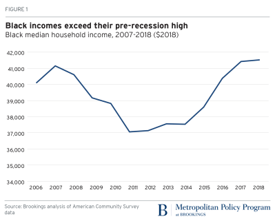 Black household incomes exceeded their pre-recession high