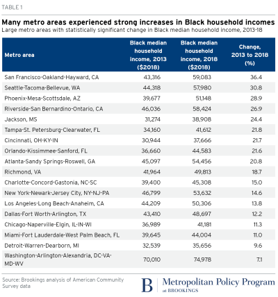 Metro areas Black household income increase