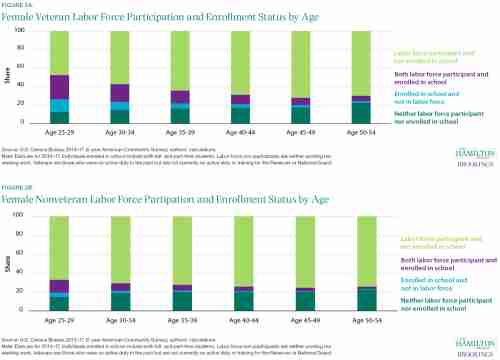 Female Veteran/Nonveteran Labor Force Participation and Enrollment Status by Age