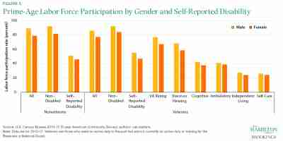 Prime-Age Labor Force Participation by Gender and Self-Reported Disability