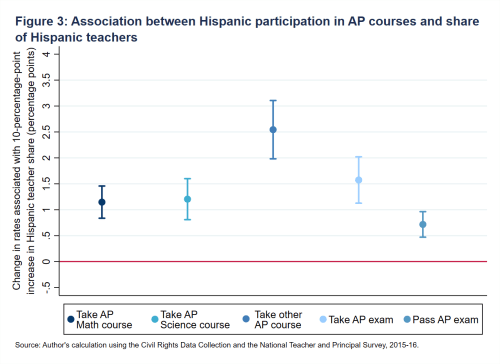 Fig3_Association between Hispanic participation in AP courses and share of Hispanic teachers