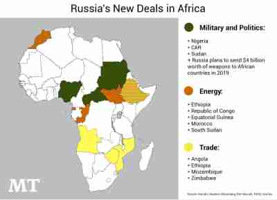 Figure 1: Deals made at the Russia-Africa Summit