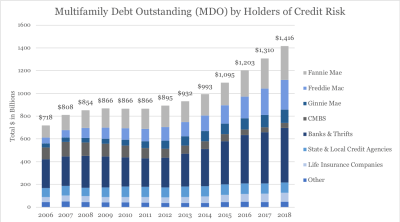 MDO by Holders of Credit Risk
