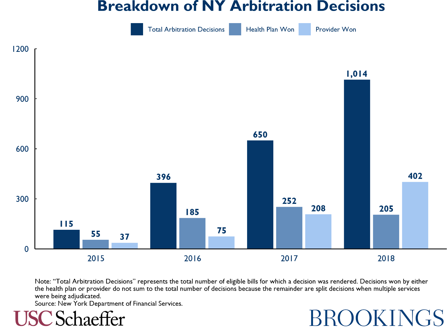 Breakdown if NY arbitration decisions