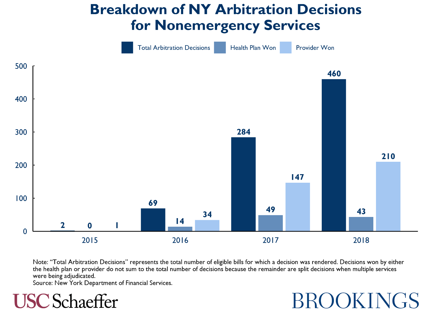 Breakdown of NY arbitration decisions for nonemergency services
