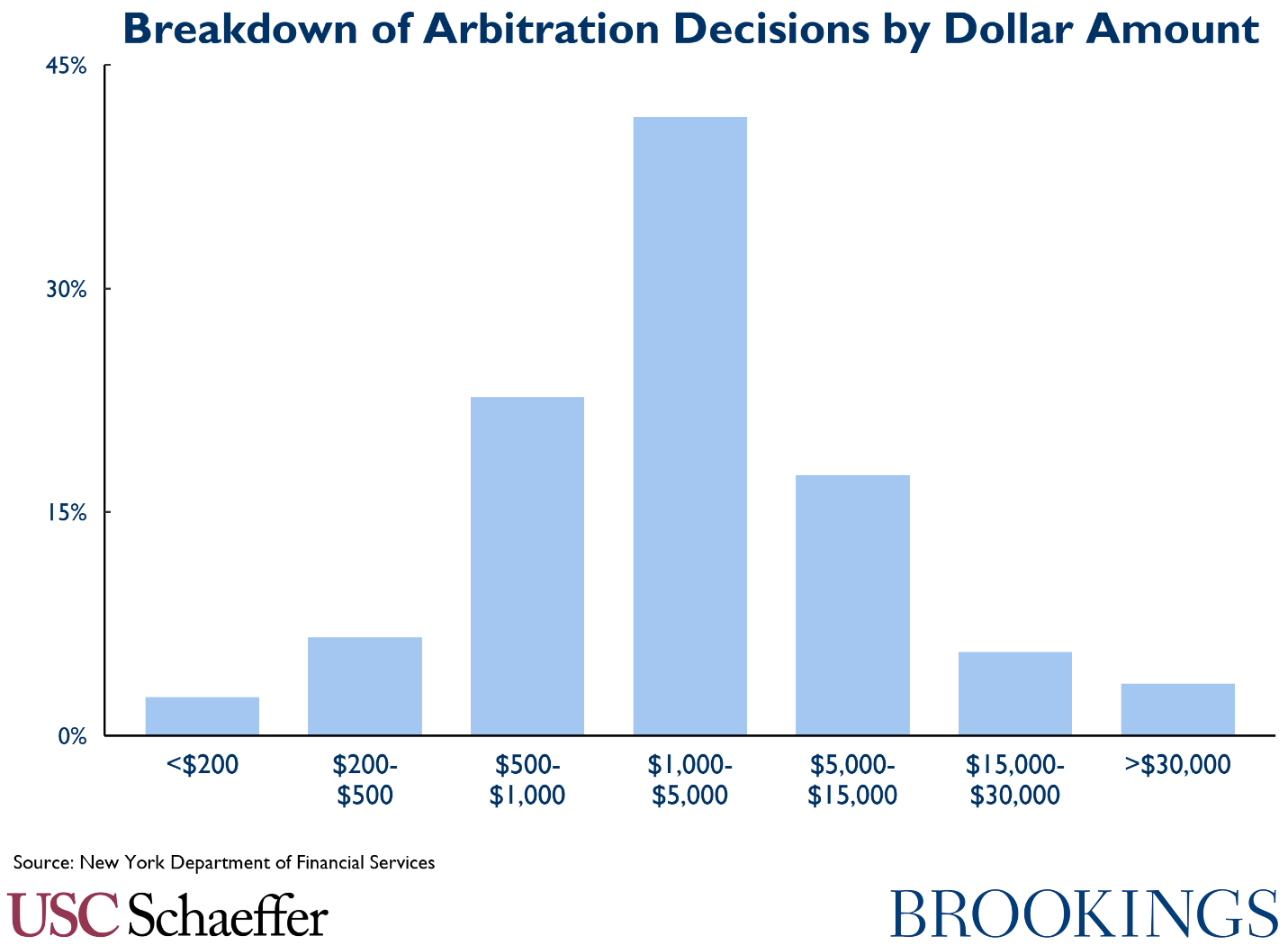Breakdown of arbitration decisions by dollar amount