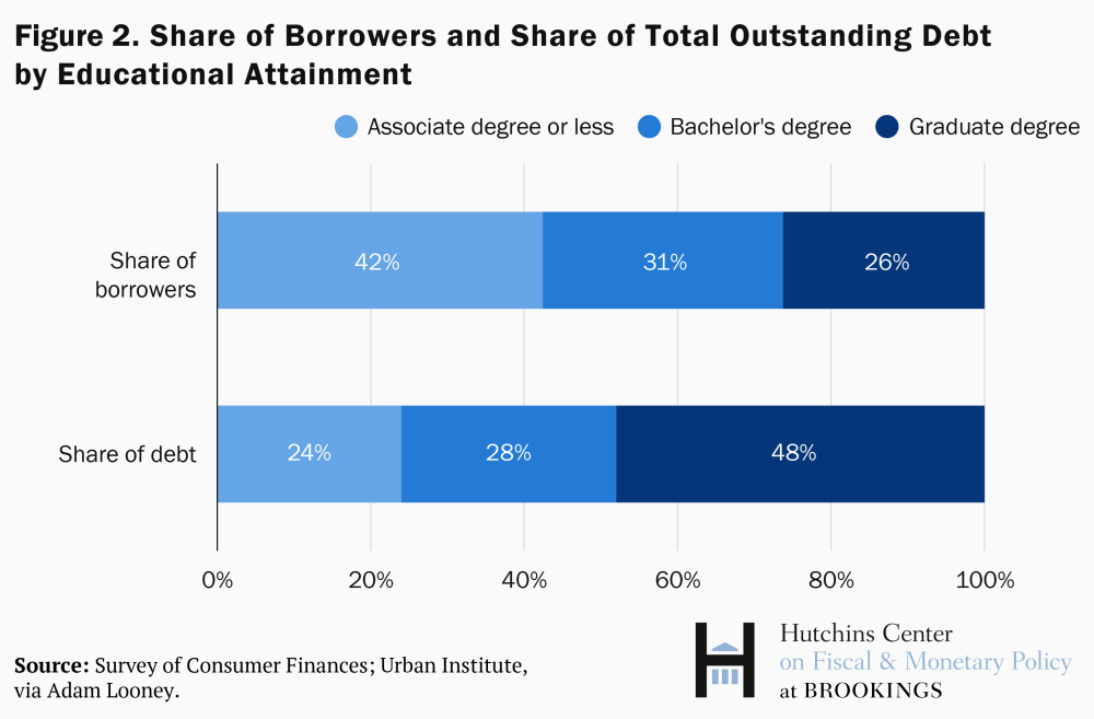Share of borrowers and share of total debt outstanding by level of education