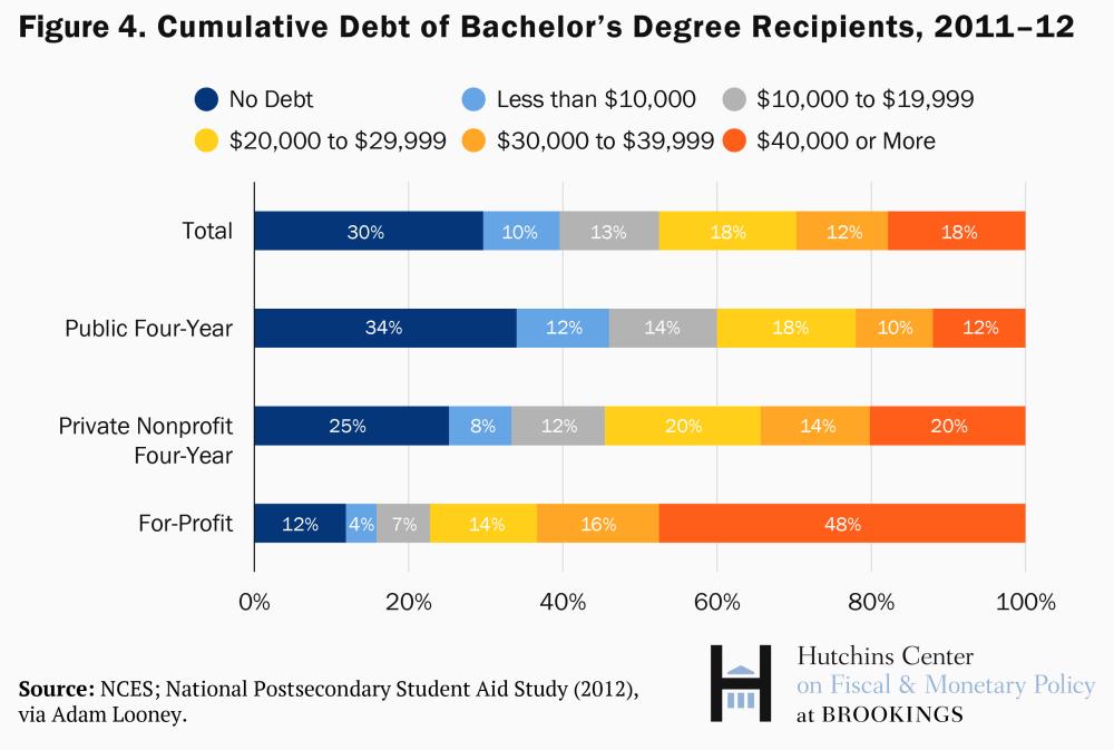 Cumulative debt of bachelor's degree holders, 2011-2012