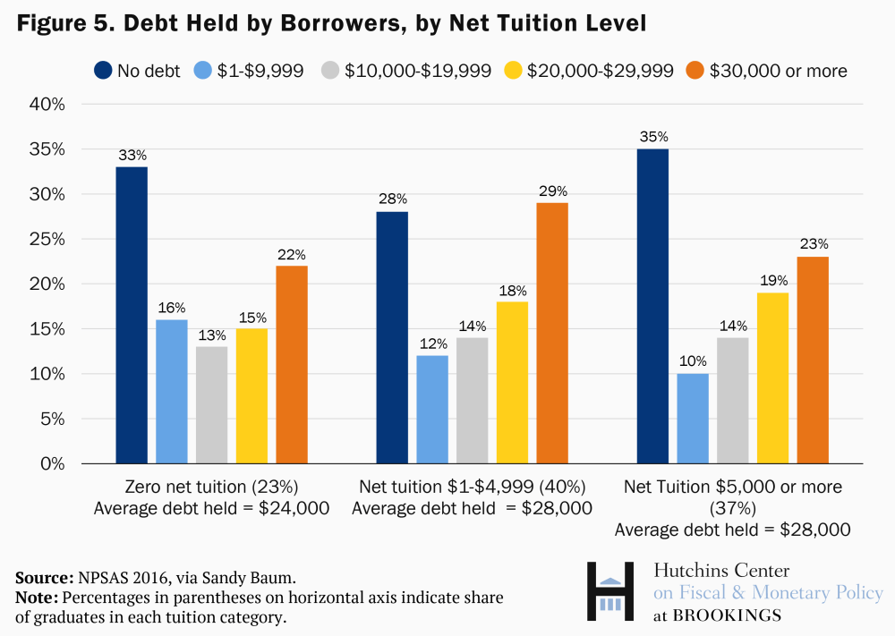 Debt Held By Borrowers, By Net Educational Attainment