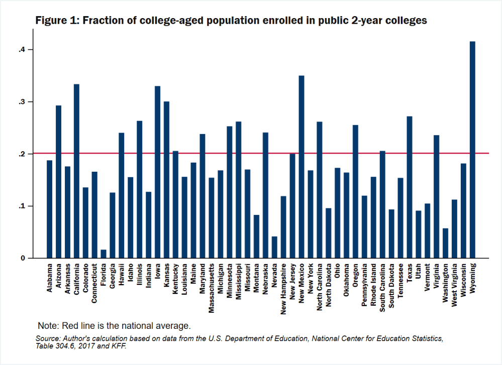 Figure 1 - Fraction of college aged population enrolled in public 2-year colleges