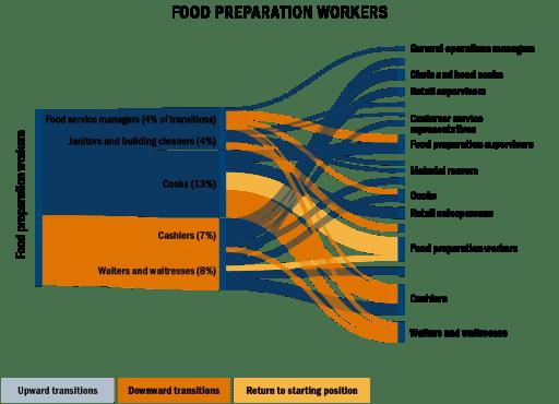 Sankey chart: food prep