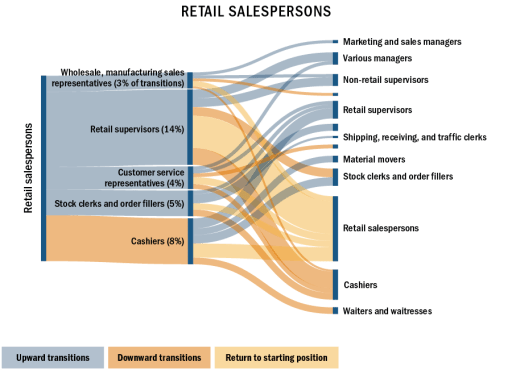 Sankey chart: retail sales people
