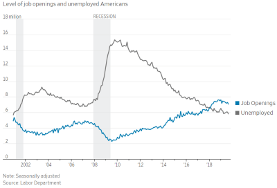 number of job openings and unemployed Americans from 2000 to currently
