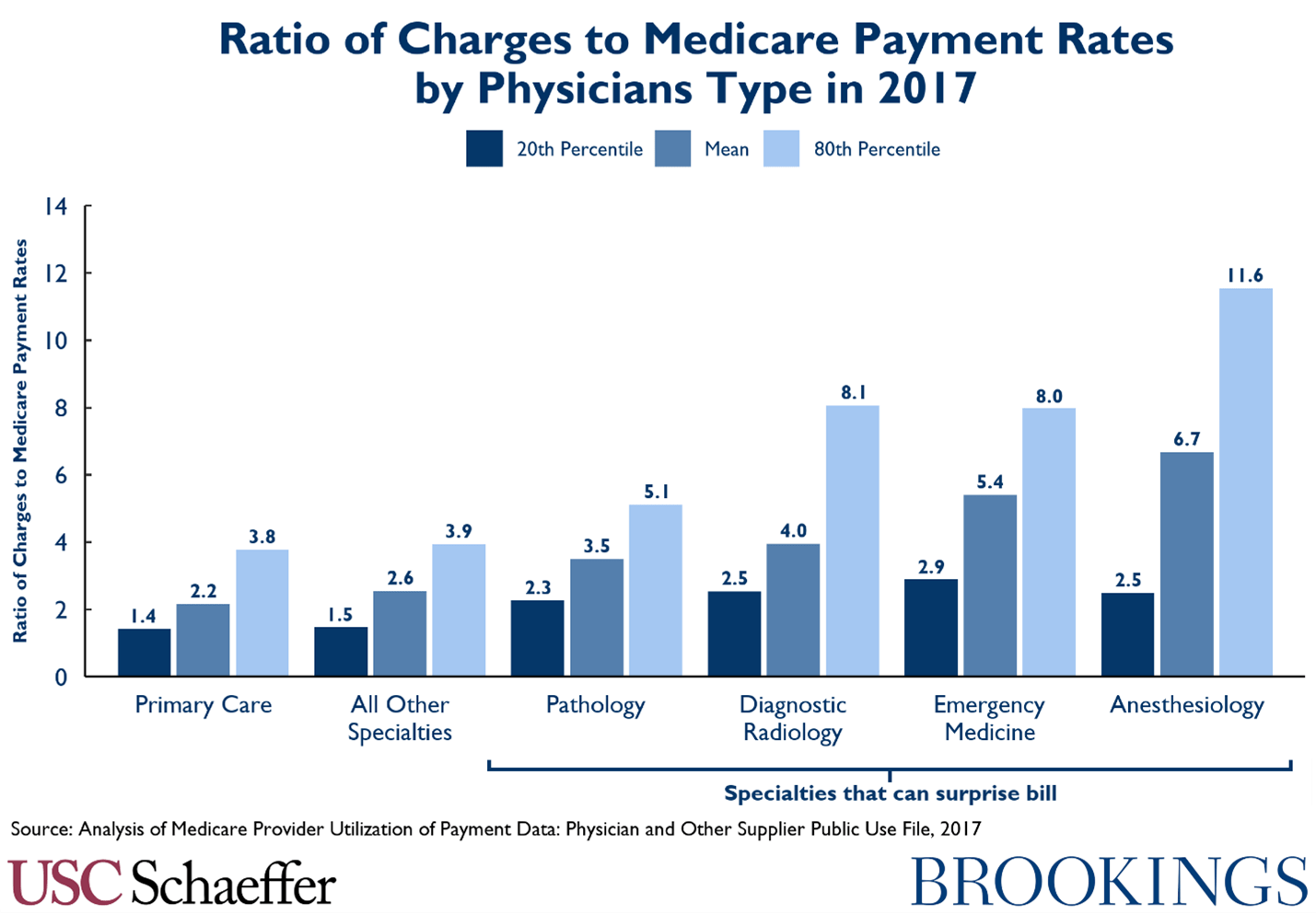 Ratio of charges to Medicare payment rates by physician type