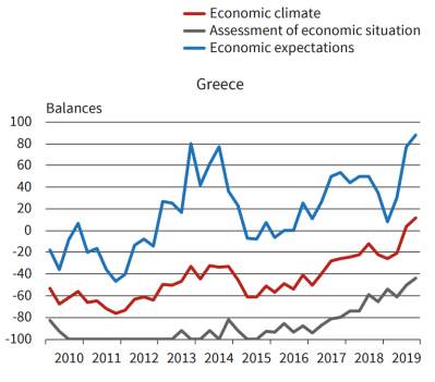 Greek economic climate (Source:  IFO World Economic Survey, November 2019)