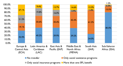 Figure 1: Most of sub-Saharan Africa is not covered by any social protection and labor (SPL) program