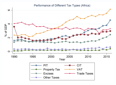 Figure 2: The performance of different tax types in sub-Saharan Africa has improved, but many economies have significant potential to collect more revenue