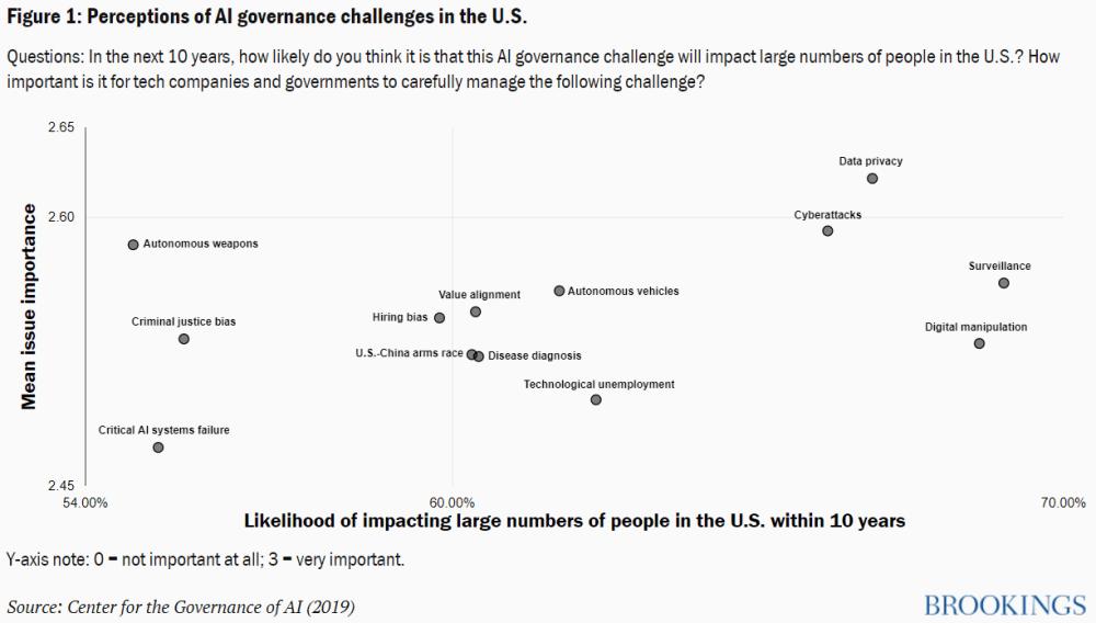 Figure 1 - Perceptions sur les défis de la gouvernance de l'IA dans les LABELS américains