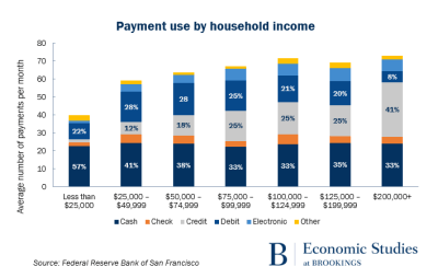Payment use by household income