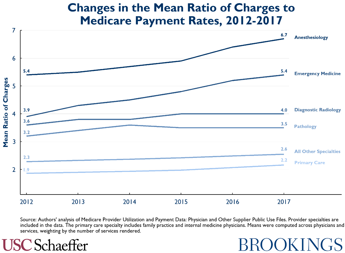 charges in the mean ratio of charges to medicare payment rates