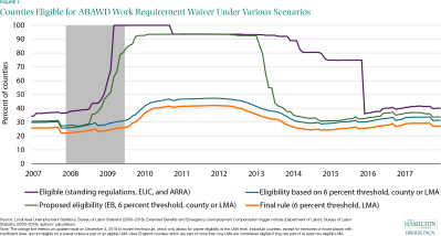 Counties Eligible for ABAWD Work Requirement Waiver Under Various Scenarios