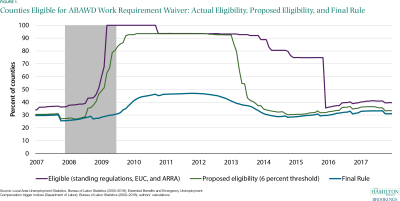 Counties eligible for ABAWD work requirement waiver