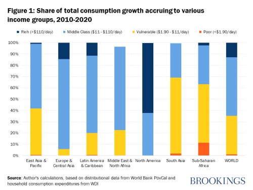 Share of total consumption growth accruing to various income groups