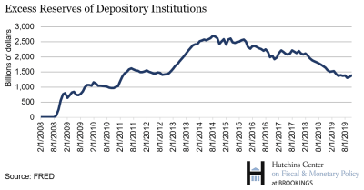 Excessive reserves of depository institutions 1