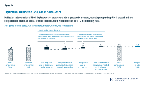 Digitization, automation, and jobs in South Africa
