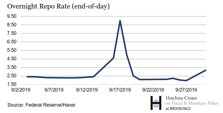 Overnight repo rate (end-of-day) updated 2