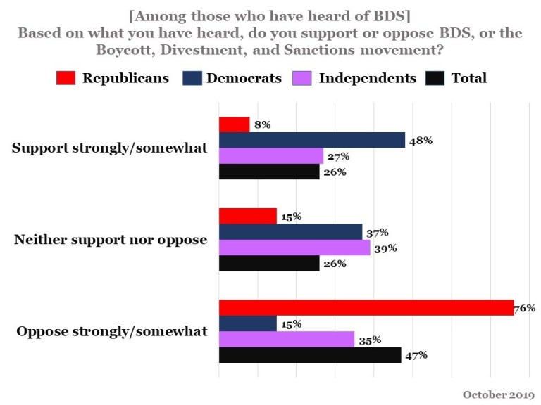 Data from a recent poll: Based on what you have heard, do you support or oppose BDS, or the Boycott, Divestment, and Sanctions movement?