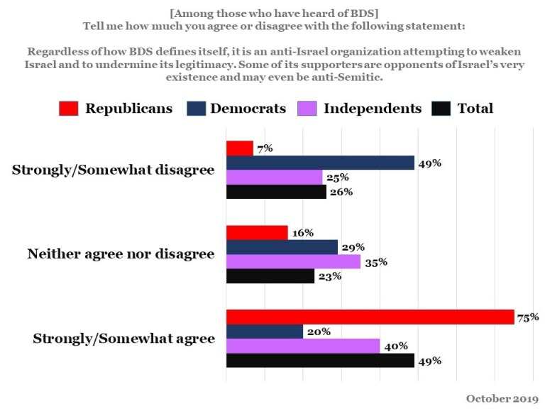 Data from a recent poll: tell me how much you agree or disagree with the following statement: