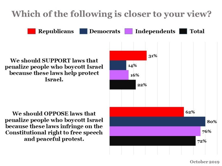 Data from a recent poll: Which of the following is closer to your view?