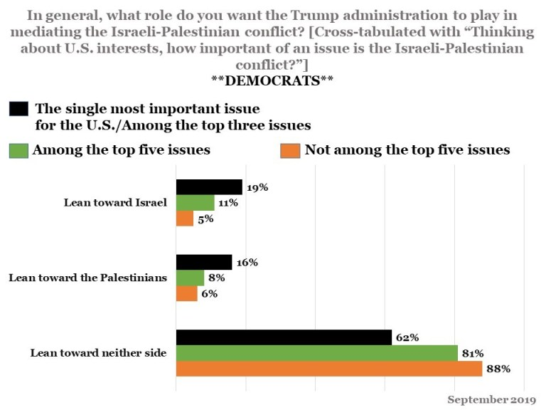 Data from a recent poll: In general, what role do you want the Trump adnimistration to play in mediating the Israeli-Palestinian conflict?