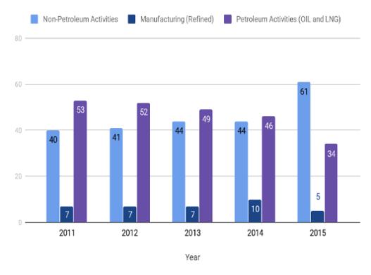 Figure 3: Oman's GDP, according to type of economic activity (%)